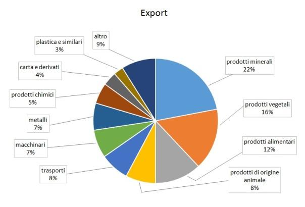 export_brasile