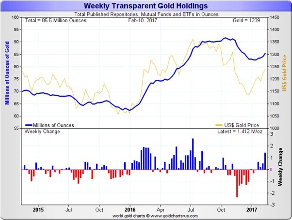 weekly-transparent-gold-holding-16022017