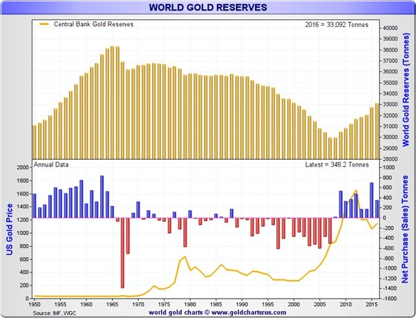 world-gold-reserves-feb2017